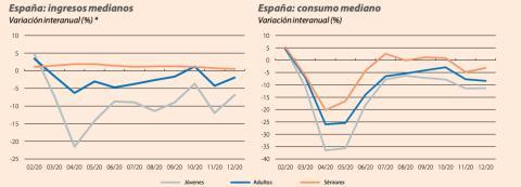 Caída de ingresos y consumo mes a mes durante 2020 entre las distintas generaciones