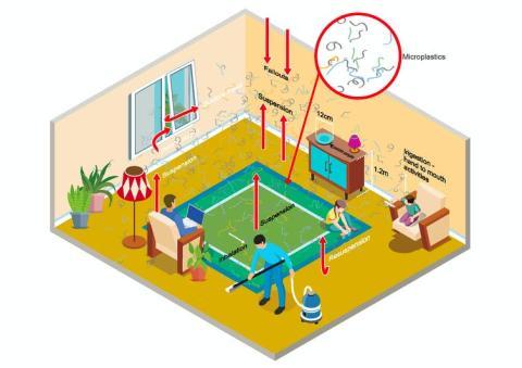 Así es como se pueden generar, suspender, ingerir e inhalar los microplásticos dentro de una casa