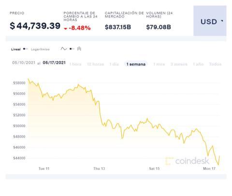 Cotización del bitcoin en la última semana, según Coindesk