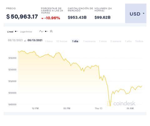 Cotización del bitcoin en las últimas 24 horas, según Coindesk