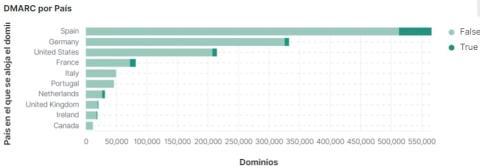 DMARC activos en dominios españoles.