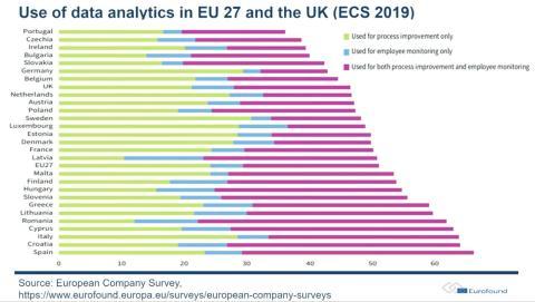 Uso de analítica de datos en empresas según la ECS 2019.