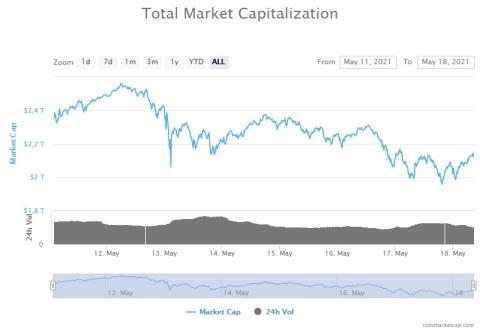 Evolución de la capitalización total de las criptomonedas en la última semana, según CoinMarketCap