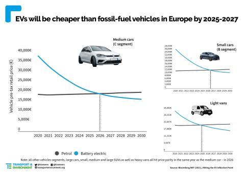 Evolución del coste de un vehículo eléctrico y uno de combustión.