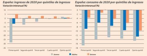 Evolución de ingresos y consumo de jóvenes, adultos y séniores por quintiles de ingresos