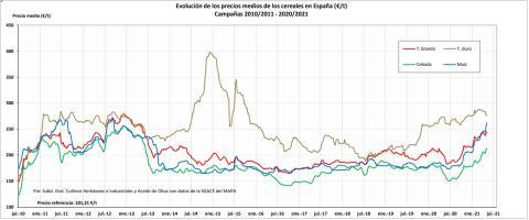 Evolución del mercado de cereales en España.