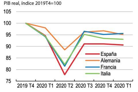 Evolución del PIB en España, Alemania, Francia e Italia durante la pandemia de coronavirus