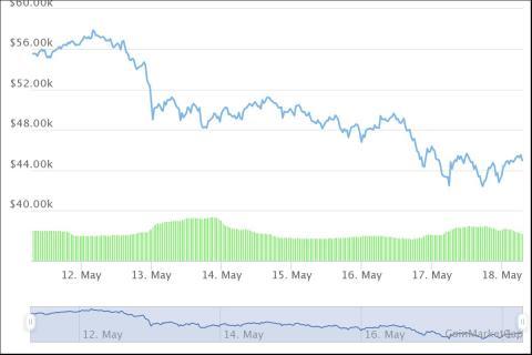 Evolución del precio del bitcoin, según CoinMarketCap