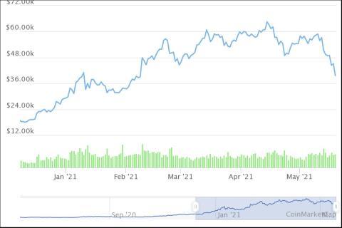 Evolución del precio del bitcoin desde comienzo de 2021, según CoinMarketCap