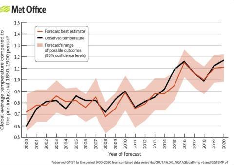 Gráfica comparativa con la evolución de temperatura media global, respecto al valor promedio del período preindustrial (1850-1900) y la mejor predicción estimada para cada año.