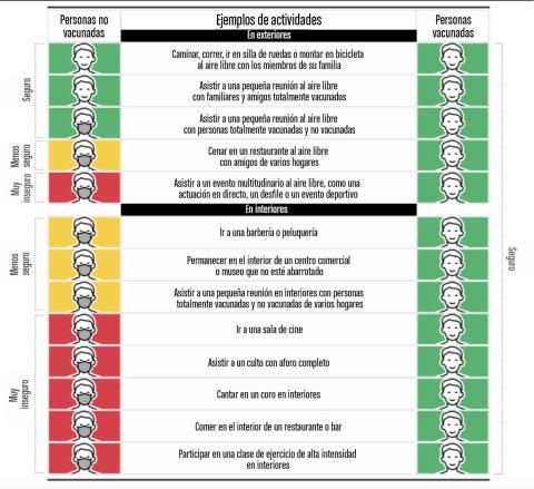 Guía de uso de mascarillas para las personas vacunadas y no vacunadas.