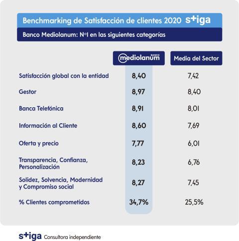 infografía estudio Stiga Banco Mediolanum