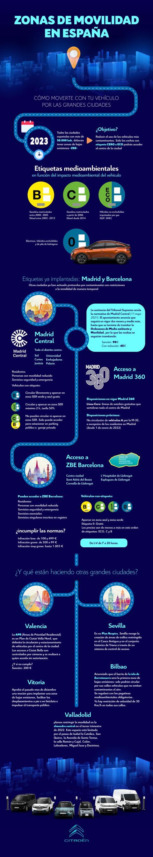 infografía Zonas de bajas emisiones Citroën