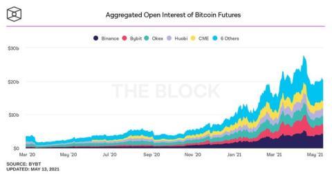 Interés abierto agregado de futuros de bitcoins de The Block.