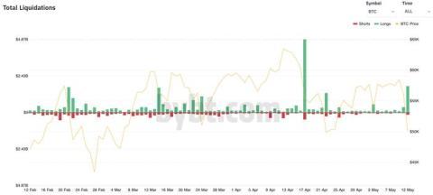 Liquidaciones totales en bitcoins de Bybt.