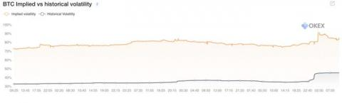 Opciones de Bitcoin implícitas frente a la volatilidad histórica de Okex.