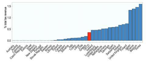 Porcentaje de la recaudación de impuestos que procede de Sucesiones en cada país de la OCDE