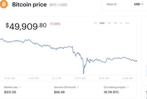 El precio de bitcoin en Coinbase.