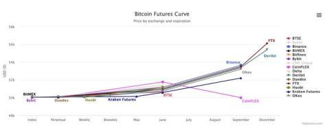Prima histórica de futuros de bitcoin.