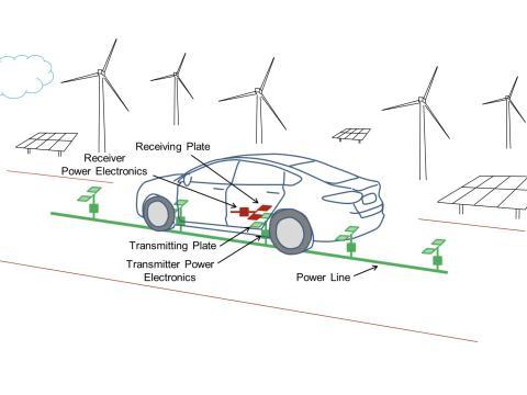 Esquema del proceso de carga inalámbrica de coches eléctricos.