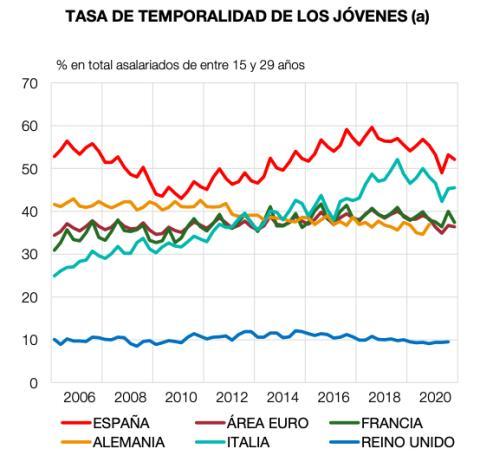 Tasa de temporalidad de España y otros países europeos entre 2006 y 2020