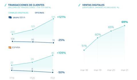 Transacciones en los canales digitales de BBVA frente a las sucursales