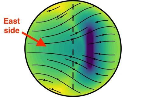 Este gráfico muestra cómo se distribuyen y se mueven los cristales de hierro en el núcleo interno de la Tierra.