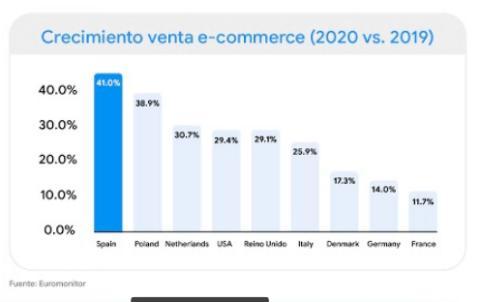 Crecimiento venta e-commerce 2020