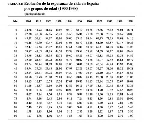 Esperanza de vida en España a lo largo del siglo XX, por grupos de edad.