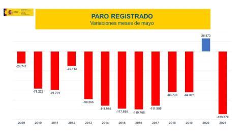 Evolución del paro registrado en mayo en los últimos 13 años