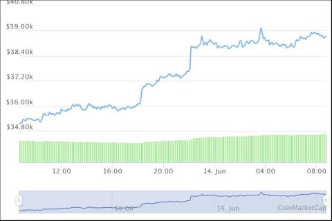 Evolución del precio del bitcoin durante el domingo 13 de junio