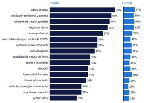 Factores más importantes a la hora de elegir una empresa donde trabajar (Randstad Employer Brand Research 2021)
