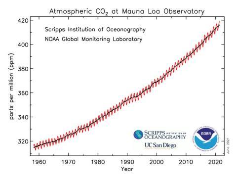 Trayectoria ascendente del dióxido de carbono en la atmósfera medida en el Observatorio de referencia atmosférica de Mauna Loa por la NOAA y el Instituto Scripps de Oceanografía.