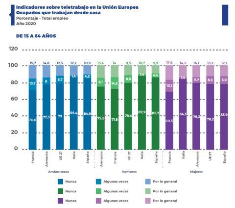 Implantación del teletrabajo por sexos en las 4 mayores economías de la UE