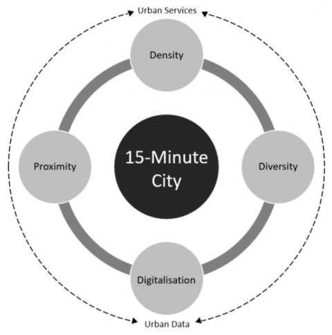 Gráfico de proximidad de la ciudad de los 15 minutos.