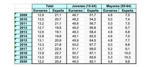 Porcentaje de contratos temporales sobre el total en España y la eurozona