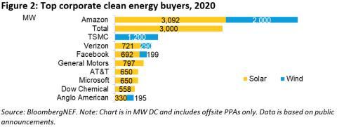 Principales compradores de instalaciones de energía renovable en 2020, según BloombergNEF
