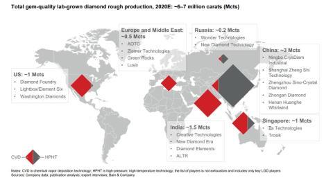 Producción mundial de diamante sintético en 2020. Fuente: Brain&Company