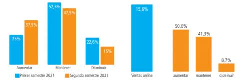 Pronósticos de facturación de las pymes en el primer y segundo semestre y para las que realizan ventas online