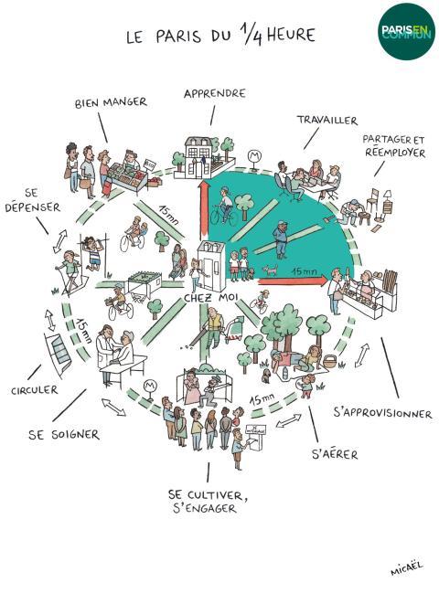 Proyecto de ciudad de los 15 minutos de París.