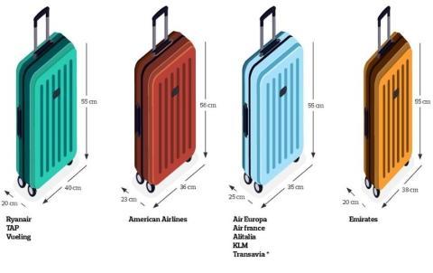 Tamaño de las maletas de cabina, según otras compañías aéreas.