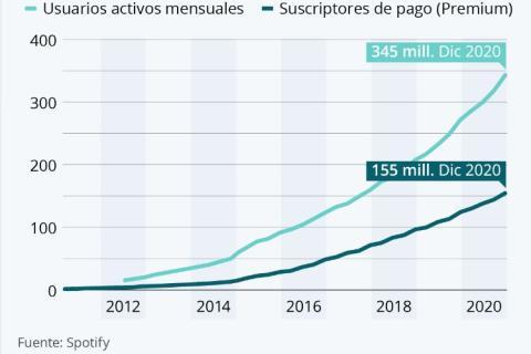 Usuarios activos mensuales y suscriptores de pago en Spotify, entre 2012 y 2020.