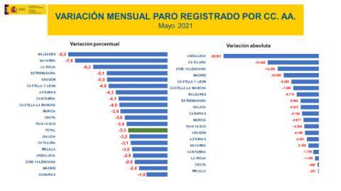 Variación mensual del paro por comunidades en mayo