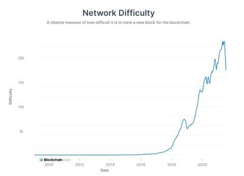 Caída en la dificultad de minar bitcoins.