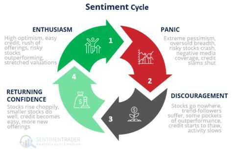 Ciclo de sentimientos. Sentiment Trader