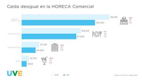 Cierre de establecimientos de sector Horeca desde que empezó la pandemia de coronavirus. Uve Market 2021
