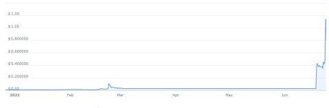 Content Value Network (CVNT) no ha parado de subir en los últimos 6 meses.