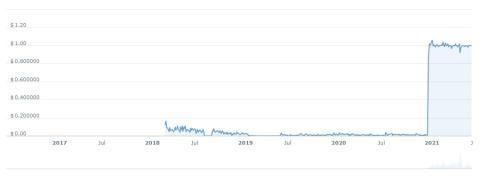 La cotización de TerraUSD se ha disparado este año.