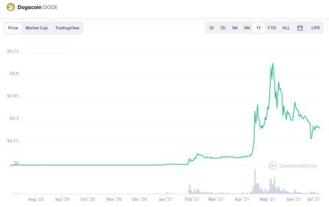 El precio de Dogecoin sigue una tendencia bajista respecto a los picos de mayo y junio de 2021. CoinMarketCap