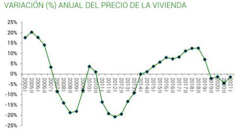 Evolución anual del precio medio de vivienda desde 2005